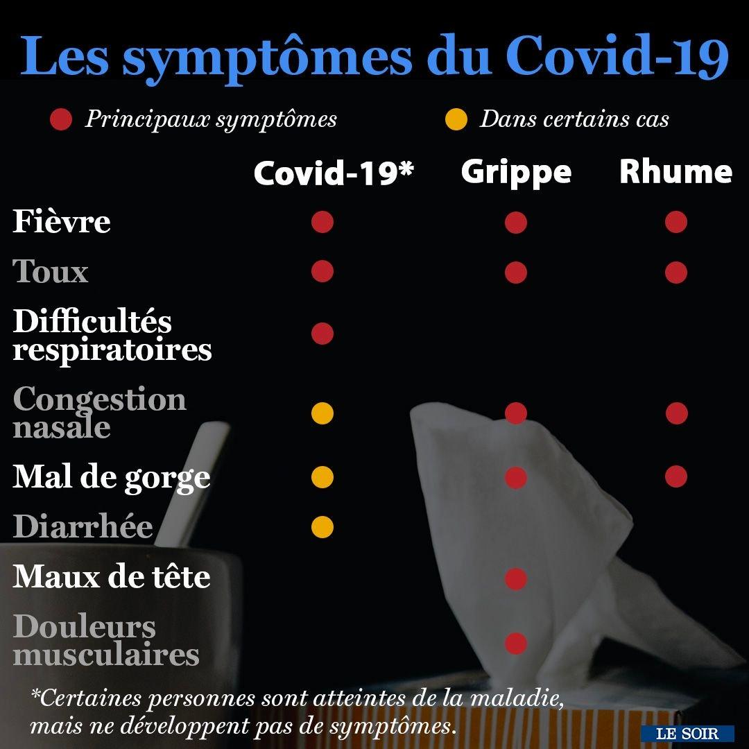 reconnaitre les symptômes du Covid-19